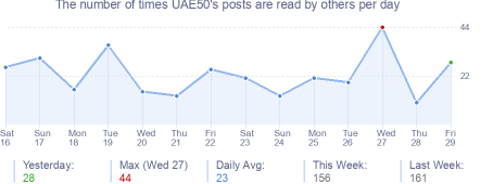 How many times UAE50's posts are read daily