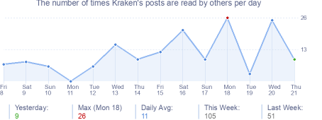 How many times Kraken's posts are read daily