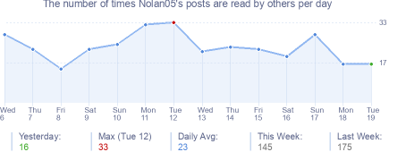 How many times Nolan05's posts are read daily