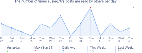 How many times susieq76's posts are read daily