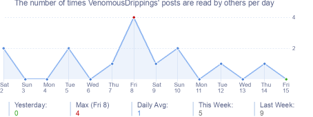How many times VenomousDrippings's posts are read daily