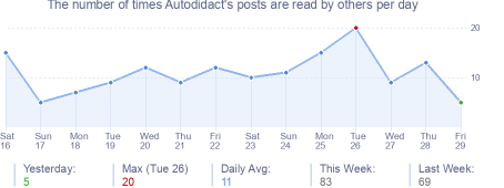 How many times Autodidact's posts are read daily