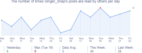 How many times Ginger_Snap's posts are read daily