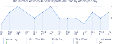 How many times 4luvofk9s's posts are read daily