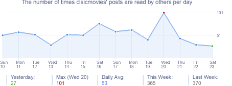 How many times clsicmovies's posts are read daily