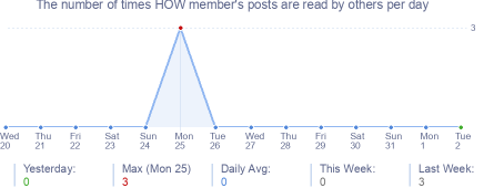 How many times HOW member's posts are read daily