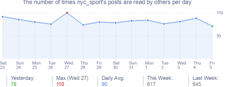 How many times nyc_sport's posts are read daily