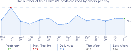 How many times bilmin's posts are read daily