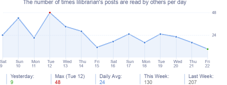 How many times lilibrarian's posts are read daily