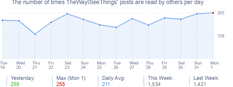 How many times TheWayISeeThings's posts are read daily