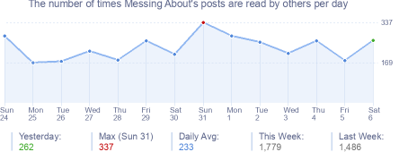 How many times Messing About's posts are read daily