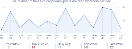 How many times chicagobears's posts are read daily