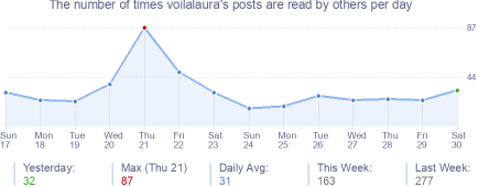 How many times voilalaura's posts are read daily
