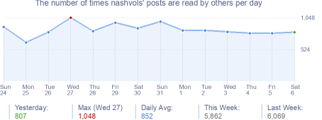 How many times nashvols's posts are read daily