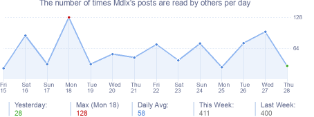 How many times Mdlx's posts are read daily