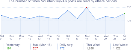 How many times MountainGuy74's posts are read daily