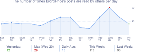 How many times BronxPride's posts are read daily