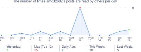 How many times amc32682's posts are read daily