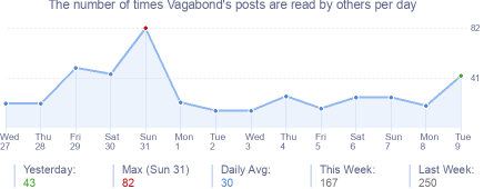 How many times Vagabond's posts are read daily
