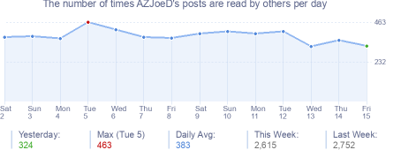 How many times AZJoeD's posts are read daily