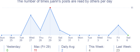 How many times juann's posts are read daily