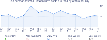 How many times Pintada Kid's posts are read daily