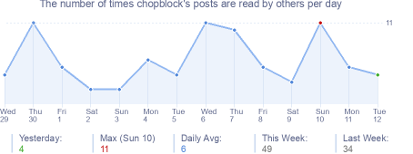 How many times chopblock's posts are read daily