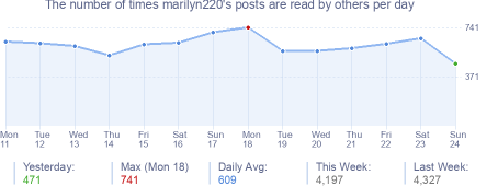 How many times marilyn220's posts are read daily