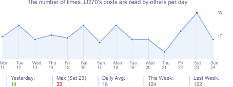 How many times JJ270's posts are read daily