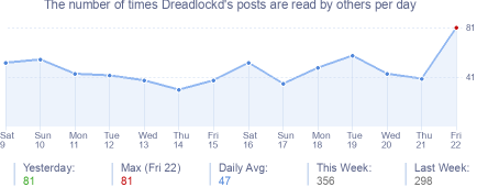 How many times Dreadlockd's posts are read daily