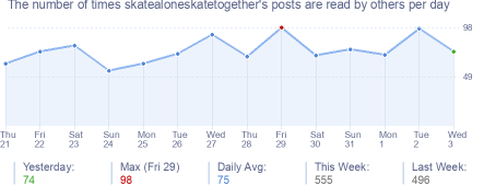 How many times skatealoneskatetogether's posts are read daily