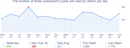 How many times suedonym's posts are read daily