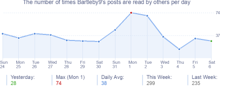 How many times Bartleby9's posts are read daily