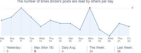 How many times Birdie's posts are read daily