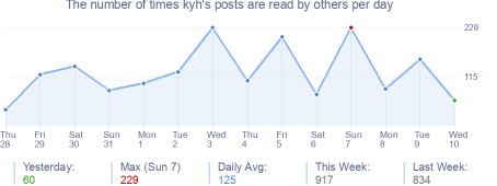 How many times kyh's posts are read daily