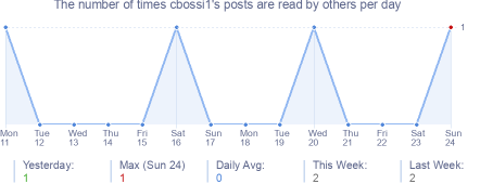 How many times cbossi1's posts are read daily