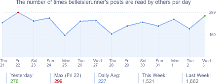 How many times belleislerunner's posts are read daily