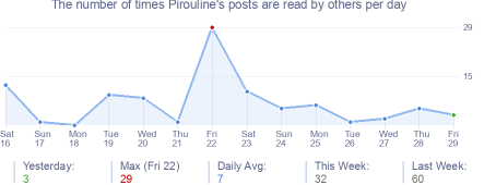 How many times Pirouline's posts are read daily