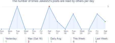 How many times Jakes02's posts are read daily
