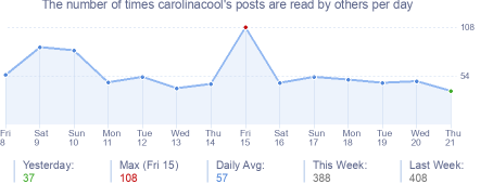 How many times carolinacool's posts are read daily
