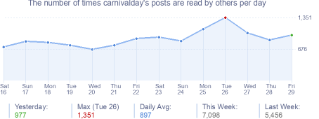 How many times carnivalday's posts are read daily