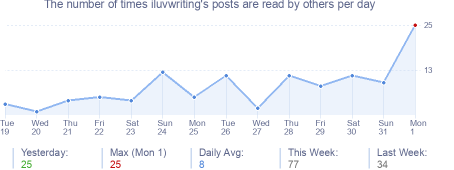 How many times iluvwriting's posts are read daily