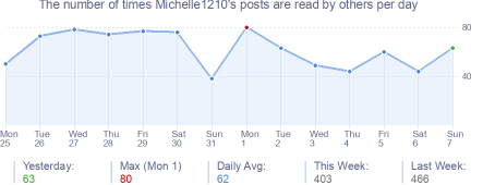 How many times Michelle1210's posts are read daily