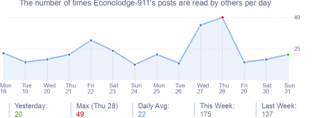 How many times Econolodge-911's posts are read daily