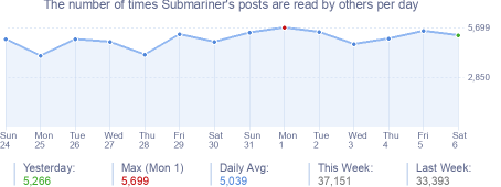 How many times Submariner's posts are read daily