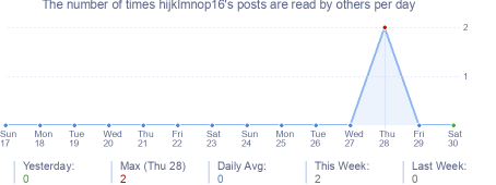 How many times hijklmnop16's posts are read daily