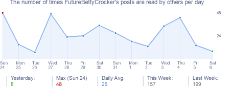 How many times FutureBettyCrocker's posts are read daily