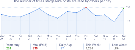 How many times stargazer's posts are read daily