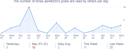 How many times aw48203's posts are read daily