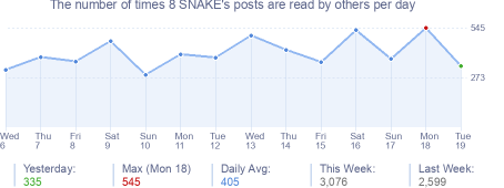 How many times 8 SNAKE's posts are read daily